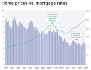 , Interest Rates Drop, Get Ready for Higher Demand for Homes